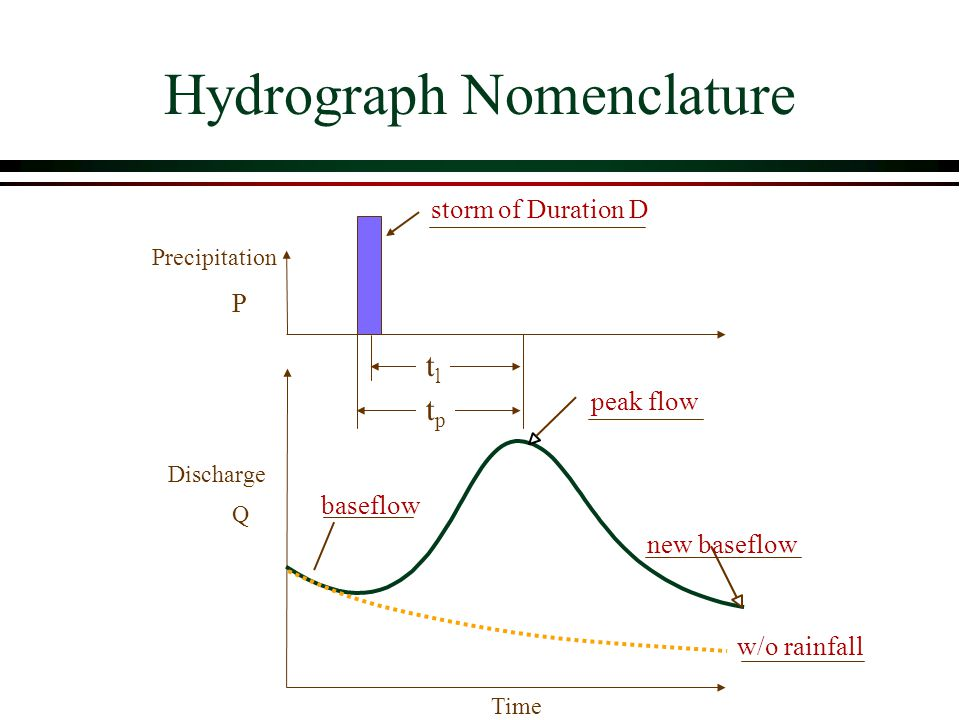 Hydrograph Nomenclature storm of Duration D Precipitation P Discharge Q baseflow peak flow new baseflow Time tptp w/o rainfall tltl