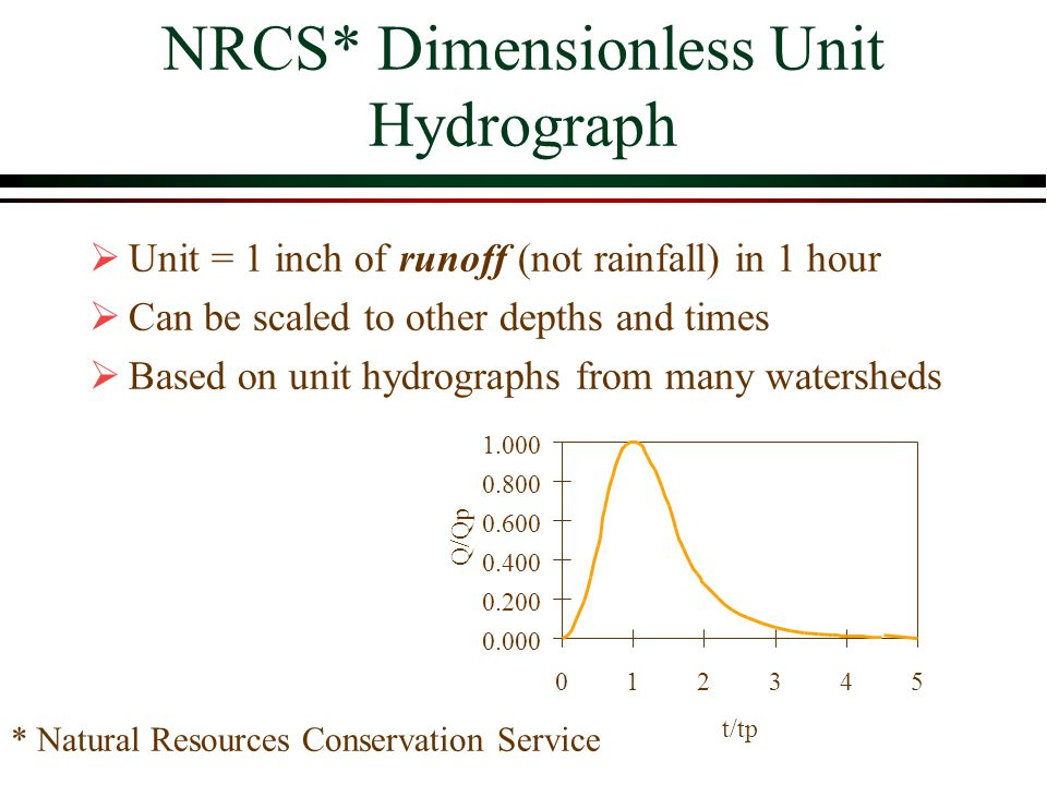 NRCS* Dimensionless Unit Hydrograph Unit = 1 inch of runoff (not rainfall) in 1 hour Can be scaled to other depths and times Based on unit hydrographs from many watersheds 0.000 0.200 0.400 0.600 0.800 1.000 012345 t/tp Q/Qp * Natural Resources Conservation Service