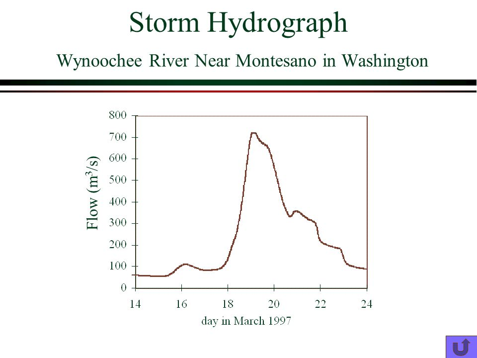 Storm Hydrograph Wynoochee River Near Montesano in Washington Flow (m 3 /s)