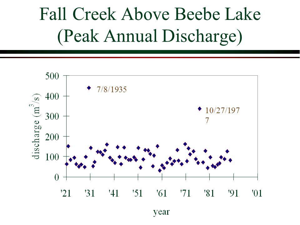 Fall Creek Above Beebe Lake (Peak Annual Discharge) 7/8/1935 10/27/197 7