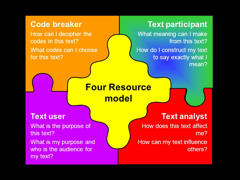 Four Resource model Code breaker How can I decipher the codes in this text.