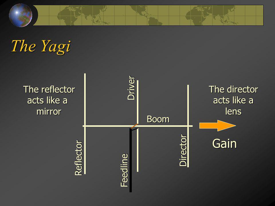 The Yagi A 3 element HF Yagi A 3 element HF Yagi A VHF Yagi A VHF Yagi