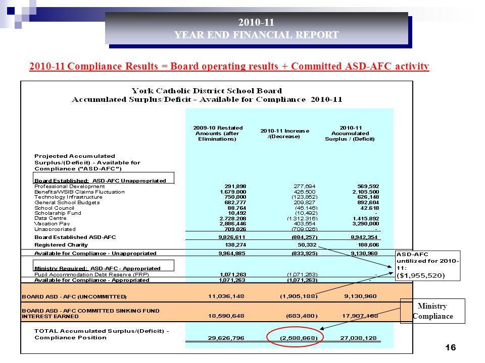 16 2010-11 Compliance Results = Board operating results + Committed ASD-AFC activity 2010-11 YEAR END FINANCIAL REPORT 2010-11 YEAR END FINANCIAL REPORT Ministry Compliance