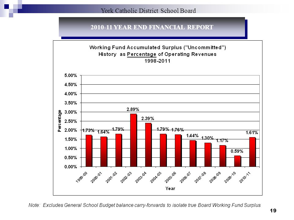 19 York Catholic District School Board 2010-11 YEAR END FINANCIAL REPORT Note: Excludes General School Budget balance carry-forwards to isolate true Board Working Fund Surplus