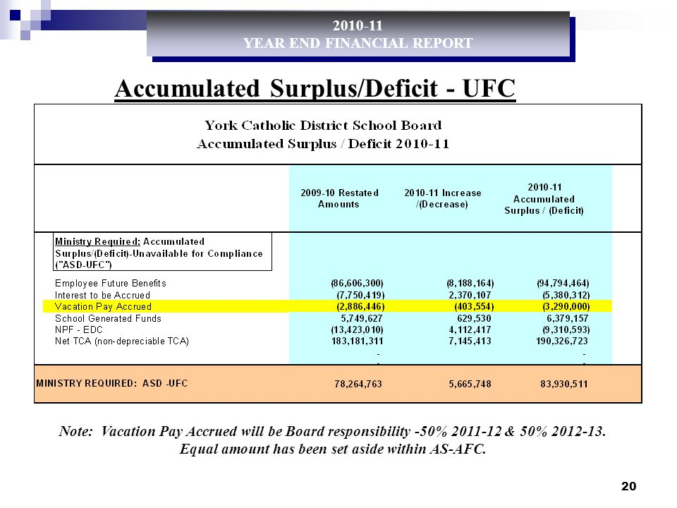 20 Accumulated Surplus/Deficit - UFC 2010-11 YEAR END FINANCIAL REPORT 2010-11 YEAR END FINANCIAL REPORT Note: Vacation Pay Accrued will be Board responsibility -50% 2011-12 & 50% 2012-13.