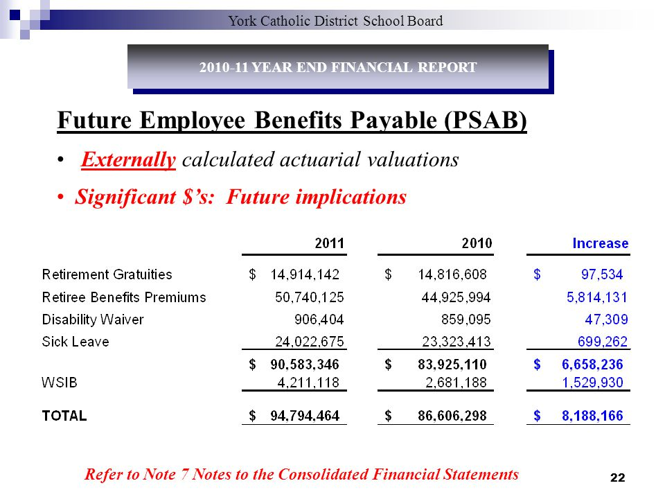 22 York Catholic District School Board Future Employee Benefits Payable (PSAB) Externally calculated actuarial valuations Significant $s: Future implications Refer to Note 7 Notes to the Consolidated Financial Statements 2010-11 YEAR END FINANCIAL REPORT