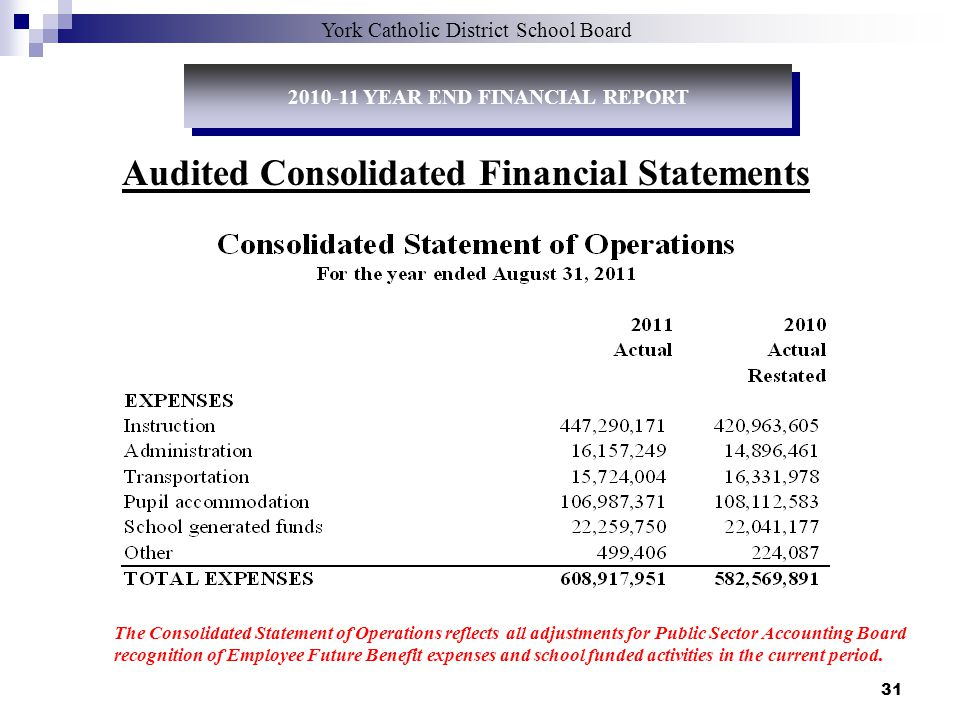 31 York Catholic District School Board Audited Consolidated Financial Statements The Consolidated Statement of Operations reflects all adjustments for Public Sector Accounting Board recognition of Employee Future Benefit expenses and school funded activities in the current period.