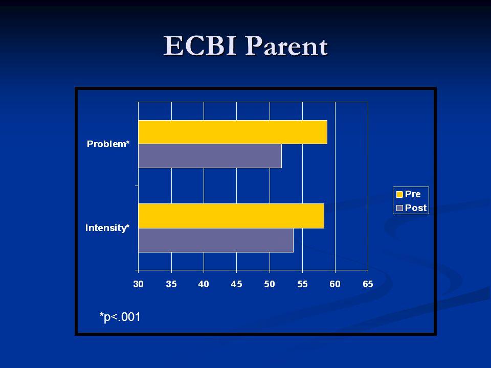 ECBI Parent *p<.001