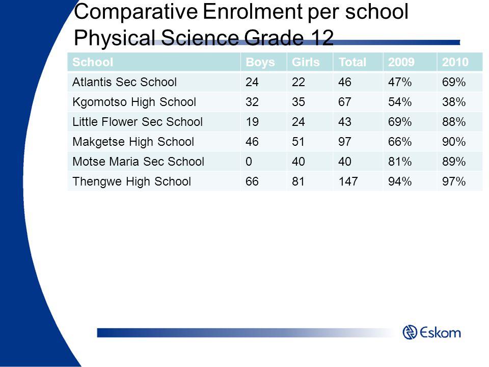 Comparative Enrolment per school Physical Science Grade 12 SchoolBoysGirlsTotal20092010 Atlantis Sec School24224647%69% Kgomotso High School32356754%3