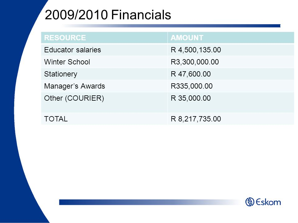 2009/2010 Financials RESOURCEAMOUNT Educator salariesR 4,500,135.00 Winter SchoolR3,300,000.00 StationeryR 47,600.00 Managers AwardsR335,000.00 Other