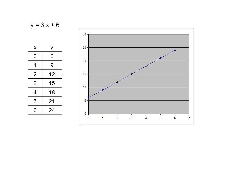 y = 3 x + 6 xy 06 19 212 315 418 521 624