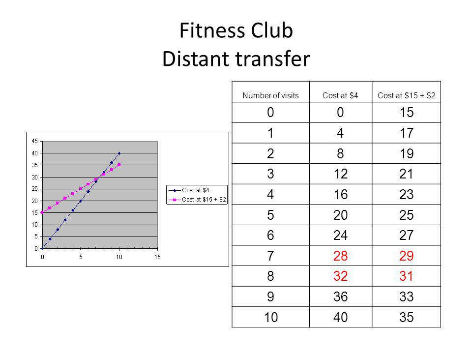 Fitness Club Distant transfer Number of visitsCost at $4Cost at $15 + $2 0015 1417 2819 31221 41623 52025 62427 72829 83231 93633 104035