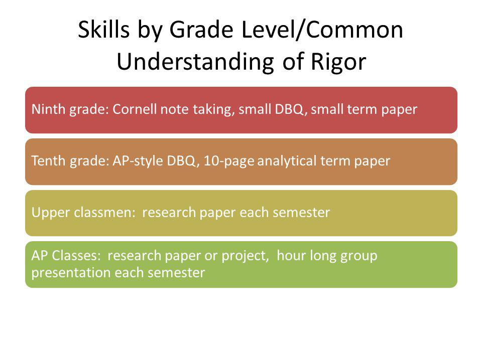 Skills by Grade Level/Common Understanding of Rigor Ninth grade: Cornell note taking, small DBQ, small term paperTenth grade: AP-style DBQ, 10-page analytical term paperUpper classmen: research paper each semester AP Classes: research paper or project, hour long group presentation each semester