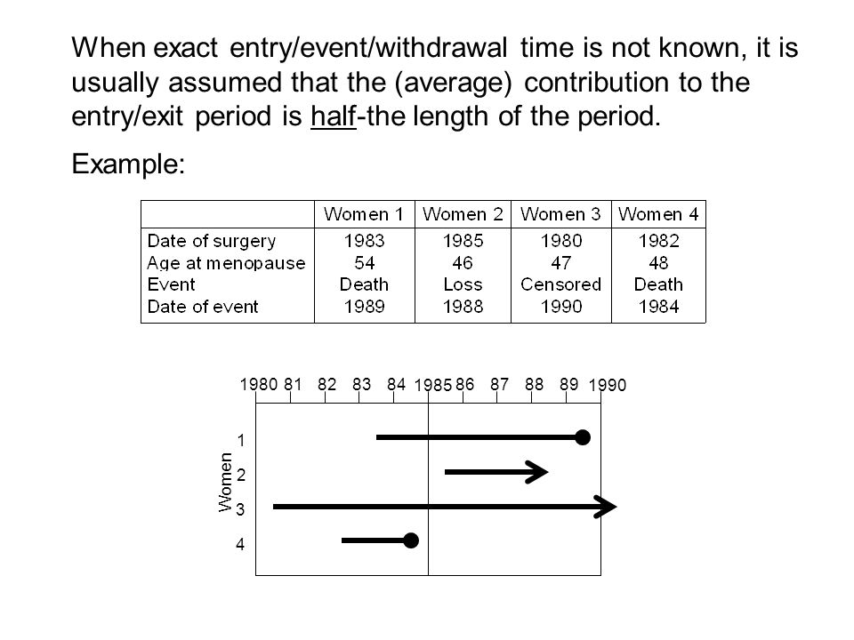 1980 1985 1990 8182838486878889 4 3 2 1 Women When exact entry/event/withdrawal time is not known, it is usually assumed that the (average) contribution to the entry/exit period is half-the length of the period.