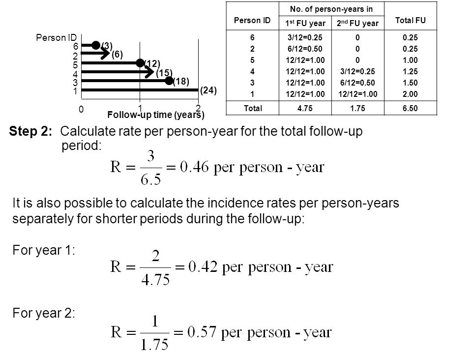 Step 2: Calculate rate per person-year for the total follow-up period: It is also possible to calculate the incidence rates per person-years separately for shorter periods during the follow-up: For year 1: For year 2: Person ID No.