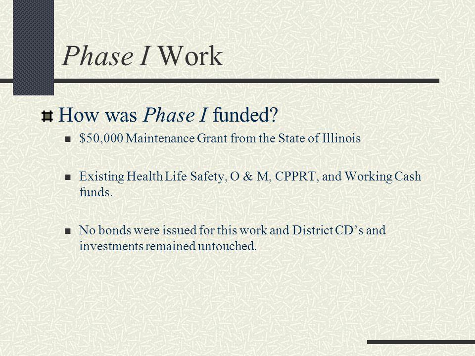 Phase I Work How was Phase I funded.