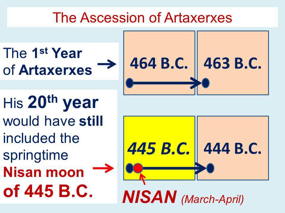 464 B.C.463 B.C.445 B.C. 444 B.C.