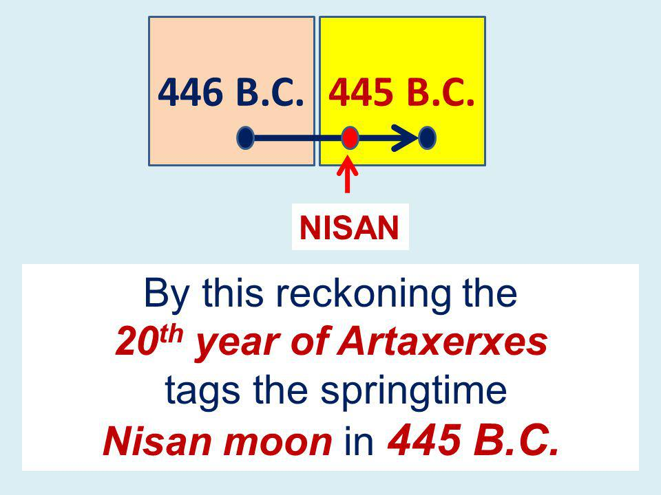 446 B.C. NISAN By this reckoning the 20 th year of Artaxerxes tags the springtime Nisan moon in 445 B.C.