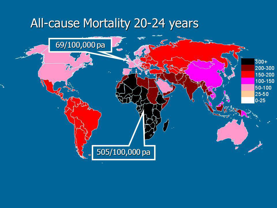 All-cause Mortality 20-24 years 505/100,000 pa 69/100,000 pa