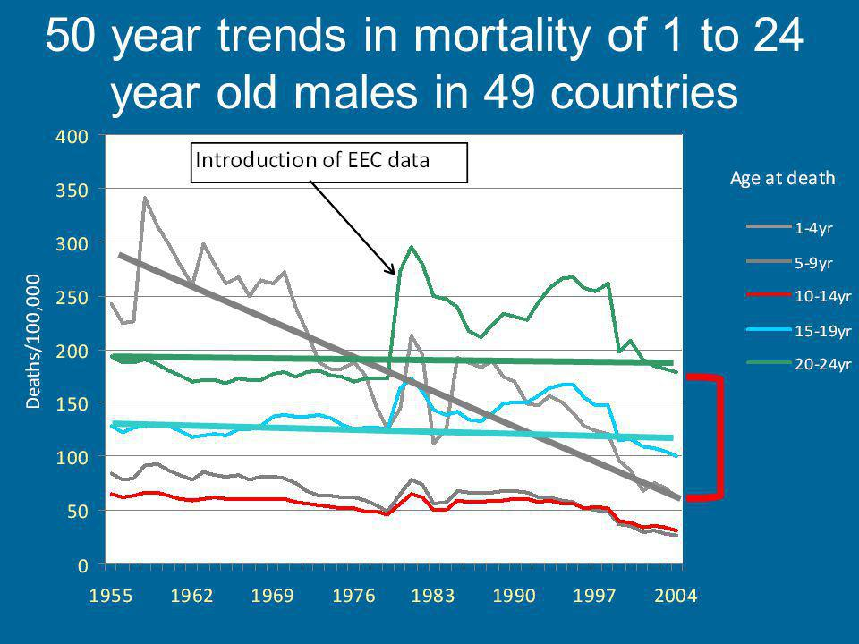 50 year trends in mortality of 1 to 24 year old males in 49 countries