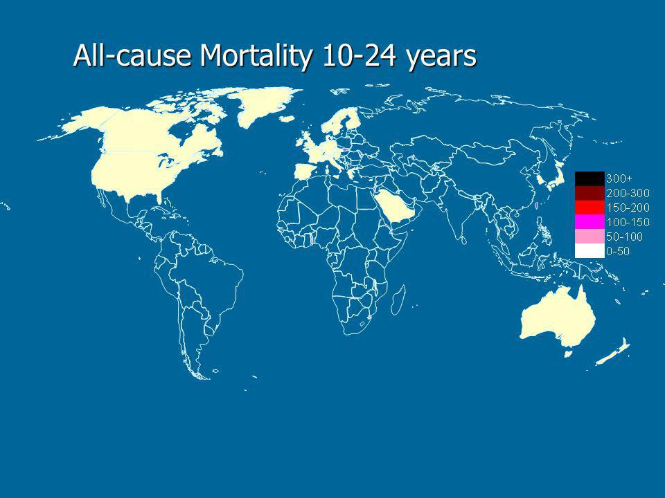 Mortality Classification Group Ia - Maternal Group Ib - Infectious, Nutritional Group II - Non-communicable Group III – Injuries* * Traffic, Suicide, Violence & War, Drowning & Burns