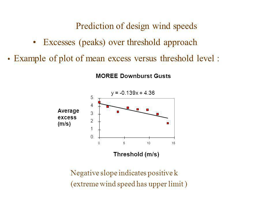 Prediction of design wind speeds Excesses (peaks) over threshold approach Example of plot of mean excess versus threshold level : Negative slope indic