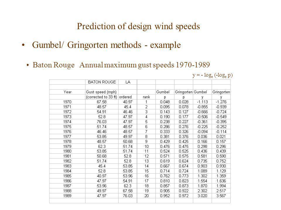Prediction of design wind speeds Gumbel/ Gringorten methods - example Baton Rouge Annual maximum gust speeds 1970-1989 y = - log e (-log e p)