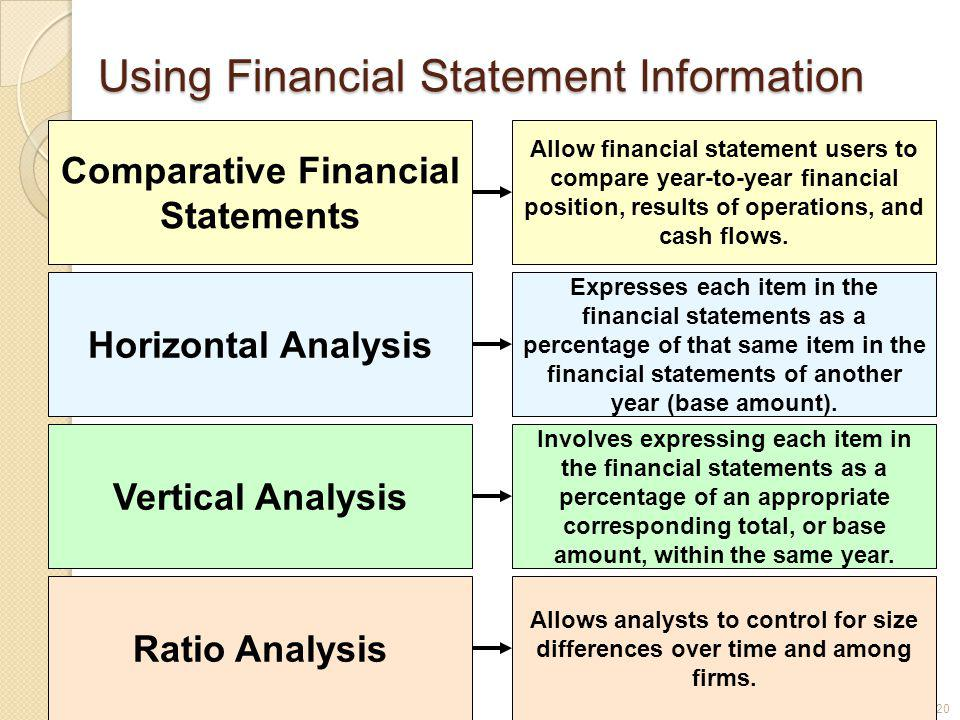 3-20 Using Financial Statement Information Comparative Financial Statements Allow financial statement users to compare year-to-year financial position, results of operations, and cash flows.