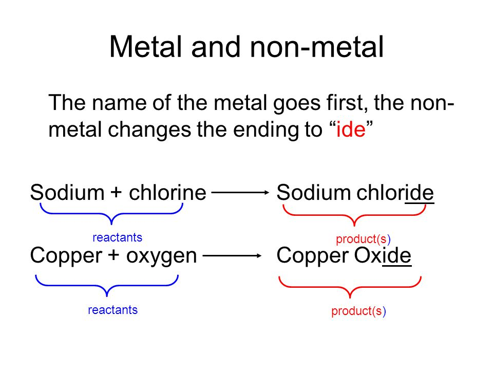 Metal and non-metal The name of the metal goes first, the non- metal changes the ending to ide Sodium + chlorineSodium chloride Copper + oxygenCopper Oxide reactants product(s) reactants product(s)