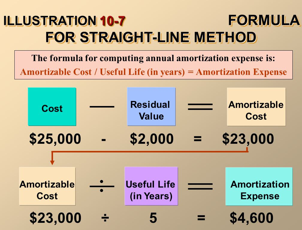ILLUSTRATION 10-7 FORMULA FOR STRAIGHT-LINE METHOD The formula for computing annual amortization expense is: Amortizable Cost / Useful Life (in years)