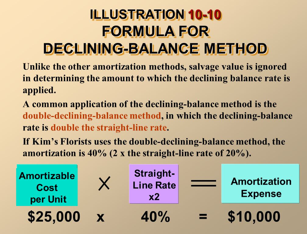 ILLUSTRATION 10-10 FORMULA FOR DECLINING-BALANCE METHOD Unlike the other amortization methods, salvage value is ignored in determining the amount to w