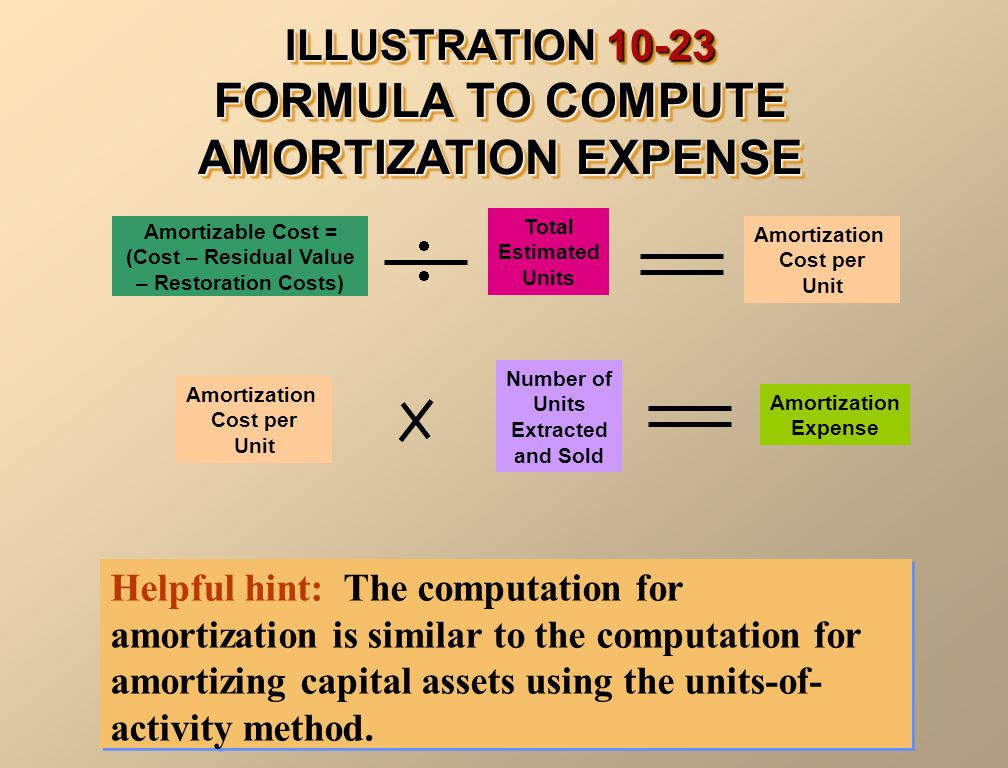ILLUSTRATION 10-23 FORMULA TO COMPUTE AMORTIZATION EXPENSE Helpful hint: The computation for amortization is similar to the computation for amortizing