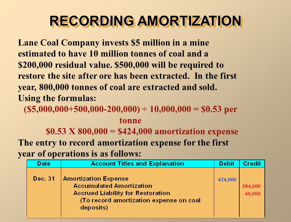 RECORDING AMORTIZATION Lane Coal Company invests $5 million in a mine estimated to have 10 million tonnes of coal and a $200,000 residual value. $500,