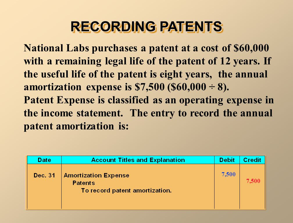 RECORDING PATENTS National Labs purchases a patent at a cost of $60,000 with a remaining legal life of the patent of 12 years. If the useful life of t