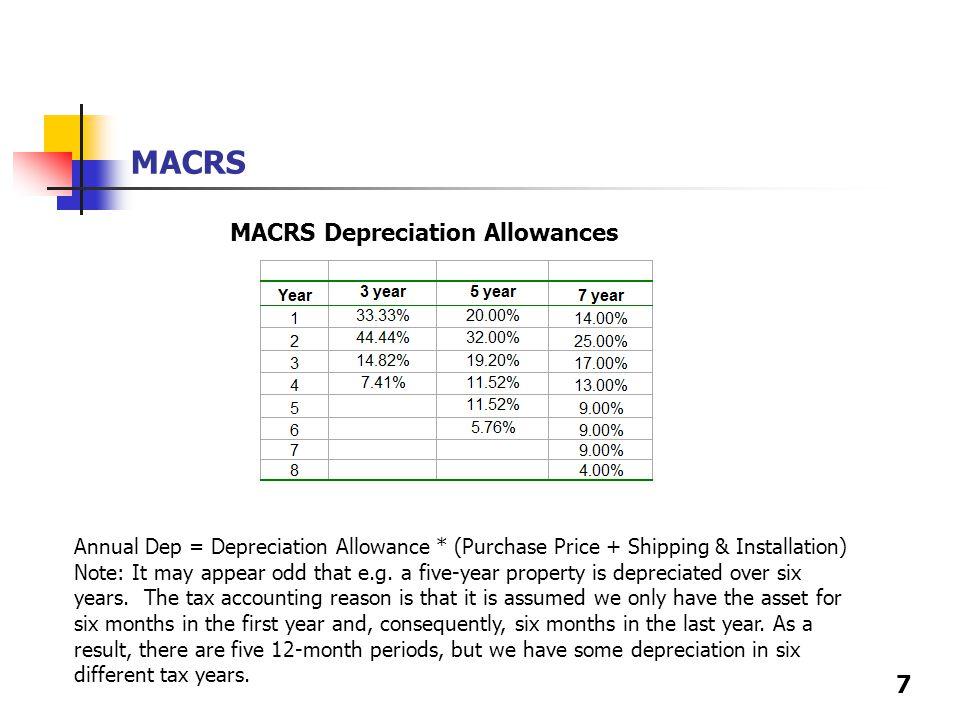 7 MACRS MACRS Depreciation Allowances Annual Dep = Depreciation Allowance * (Purchase Price + Shipping & Installation) Note: It may appear odd that e.