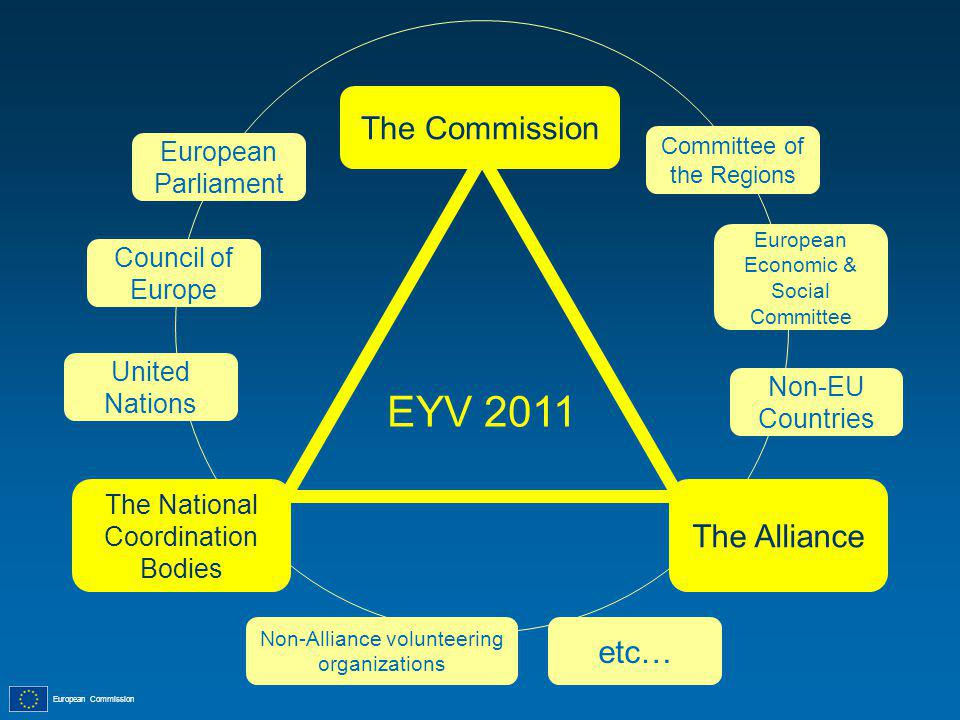 European Commission European Parliament Council of Europe Committee of the Regions European Economic & Social Committee United Nations Non-EU Countries Non-Alliance volunteering organizations etc… EYV 2011 The Commission The National Coordination Bodies The Alliance