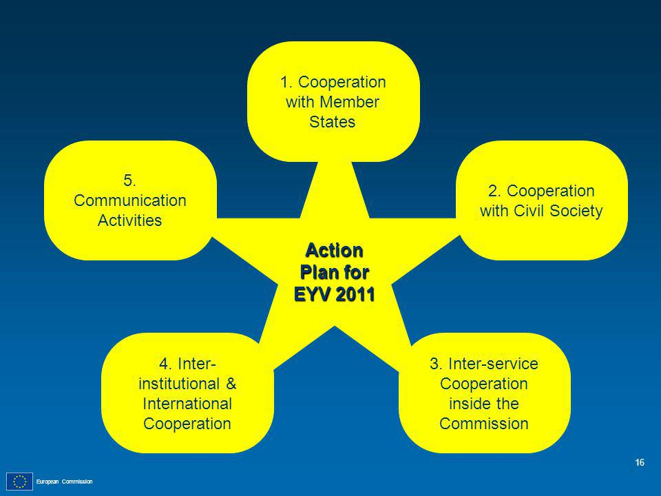 European Commission Action Plan for EYV 2011 1. Cooperation with Member States 5.