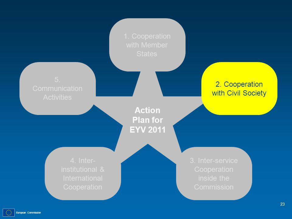 European Commission Action Plan for EYV 2011 1.Cooperation with Member States 5.