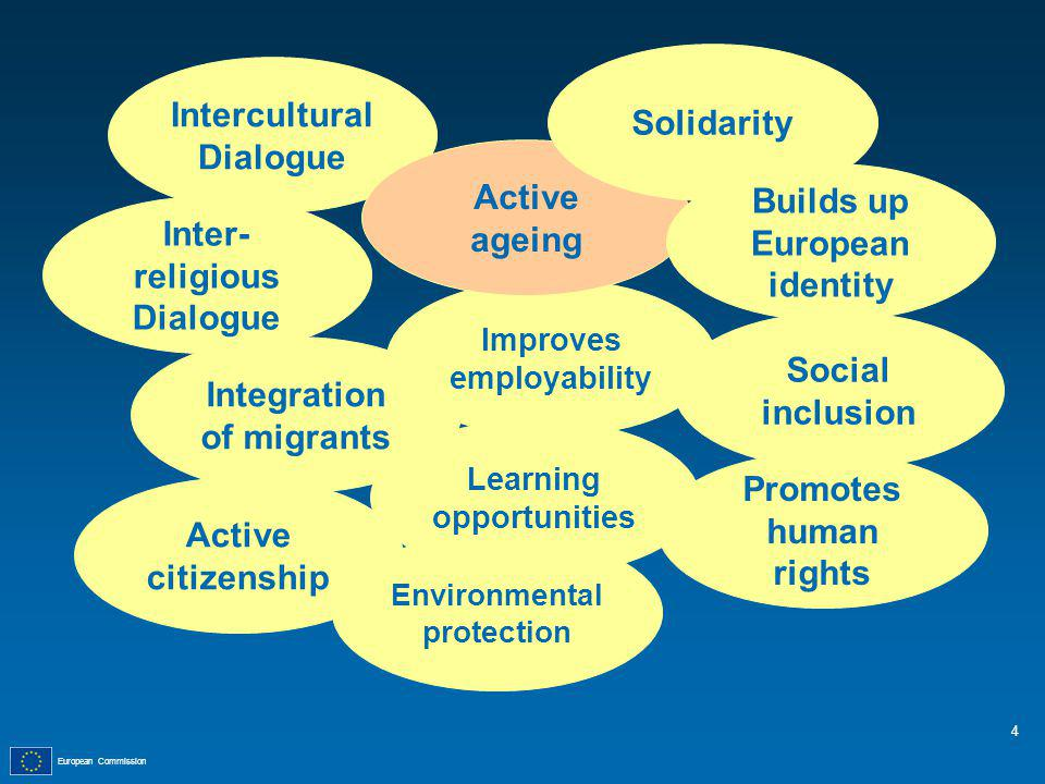 European Commission Intercultural Dialogue Inter- religious Dialogue Integration of migrants Active citizenship Environmental protection Learning opportunities Improves employability Active ageing Solidarity Builds up European identity Social inclusion Promotes human rights 4