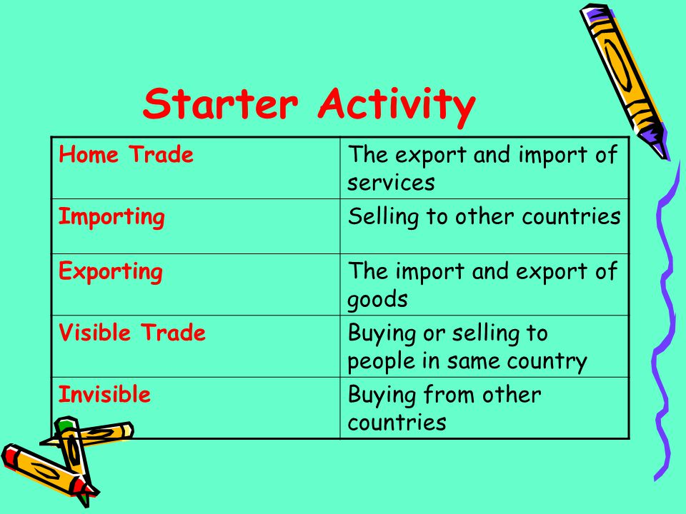 Starter Activity Home TradeThe export and import of services ImportingSelling to other countries ExportingThe import and export of goods Visible Trade