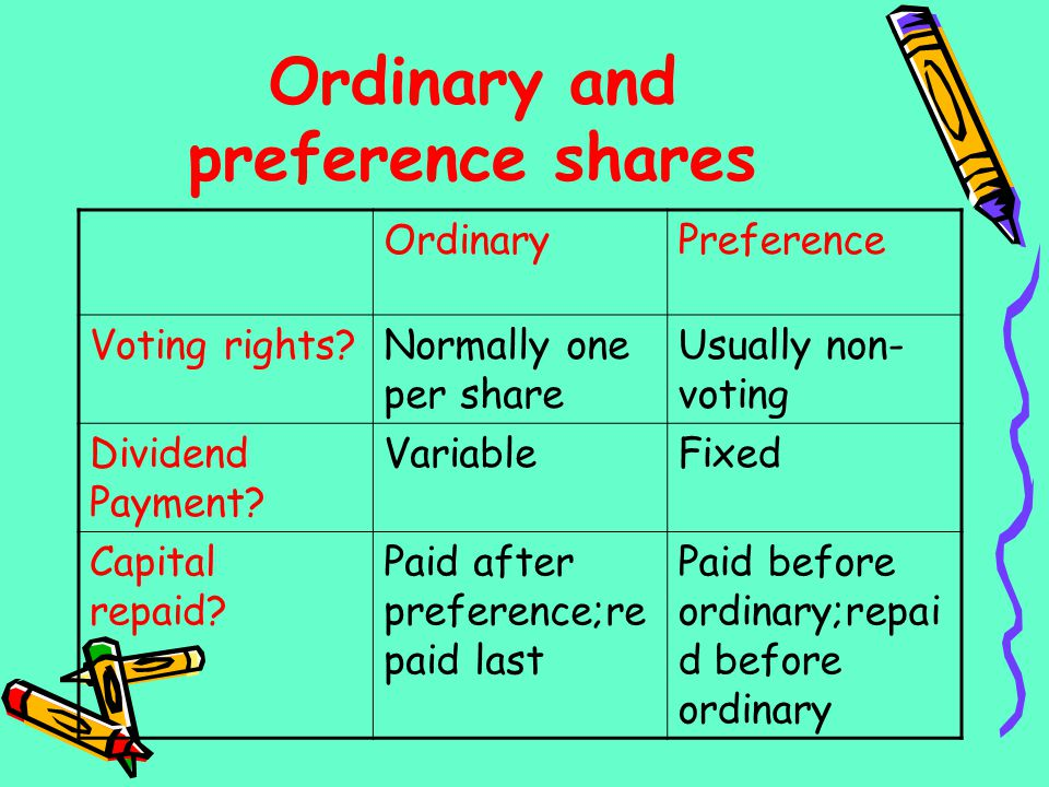 Ordinary and preference shares OrdinaryPreference Voting rights?Normally one per share Usually non- voting Dividend Payment? VariableFixed Capital rep