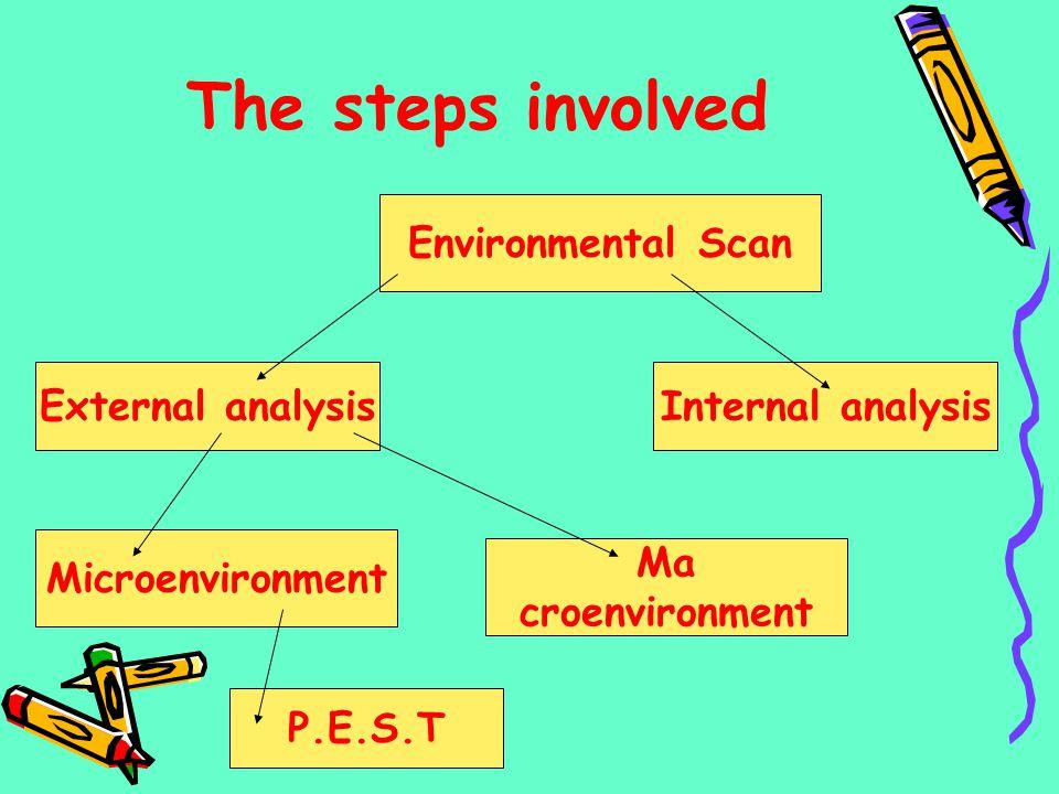 The steps involved Environmental Scan External analysisInternal analysis Microenvironment Ma croenvironment P.E.S.T