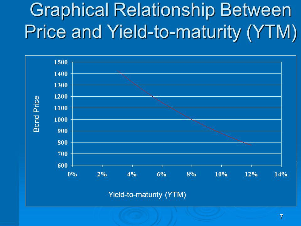 7 Graphical Relationship Between Price and Yield-to-maturity (YTM) Bond Price Yield-to-maturity (YTM)