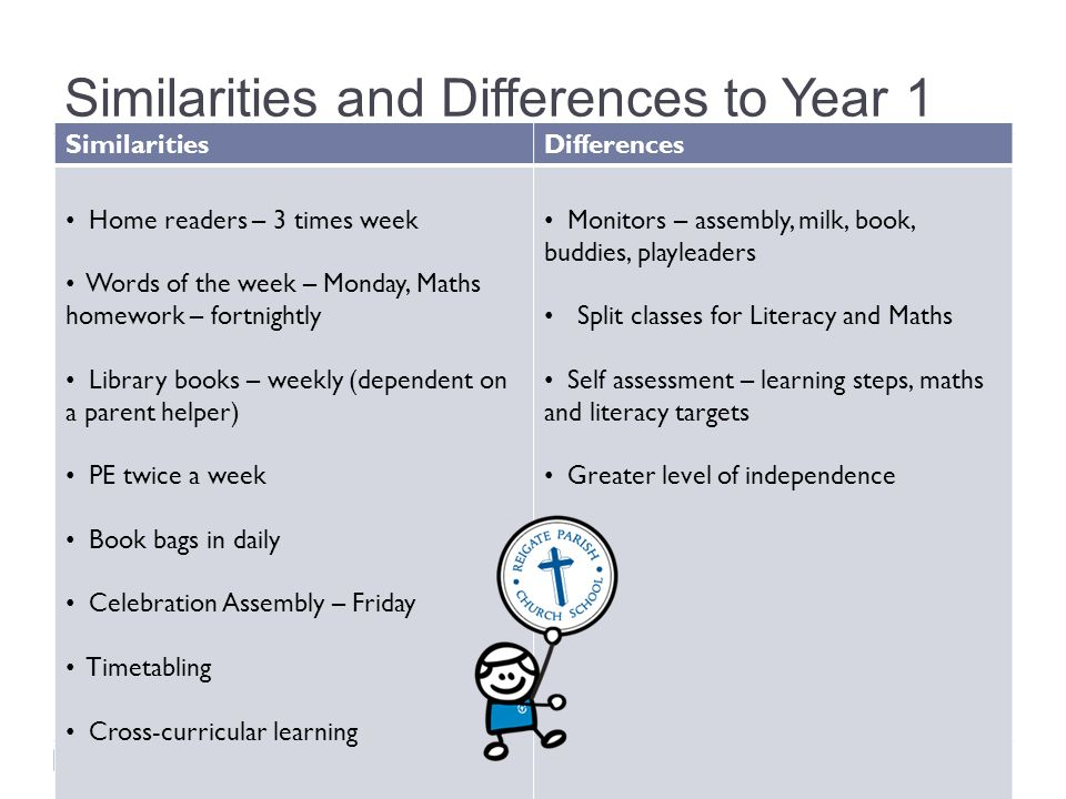 Similarities and Differences to Year 1 SimilaritiesDifferences Home readers – 3 times week Words of the week – Monday, Maths homework – fortnightly Li