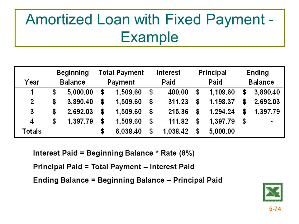 5-74 Amortized Loan with Fixed Payment - Example Interest Paid = Beginning Balance * Rate (8%) Principal Paid = Total Payment – Interest Paid Ending B