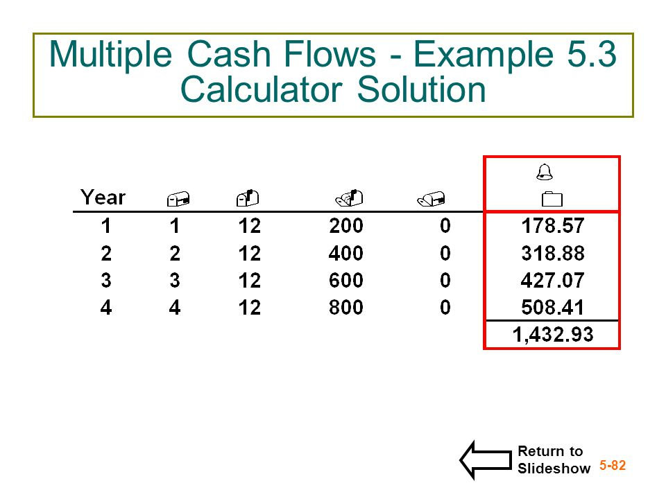 5-82 Multiple Cash Flows - Example 5.3 Calculator Solution Return to Slideshow