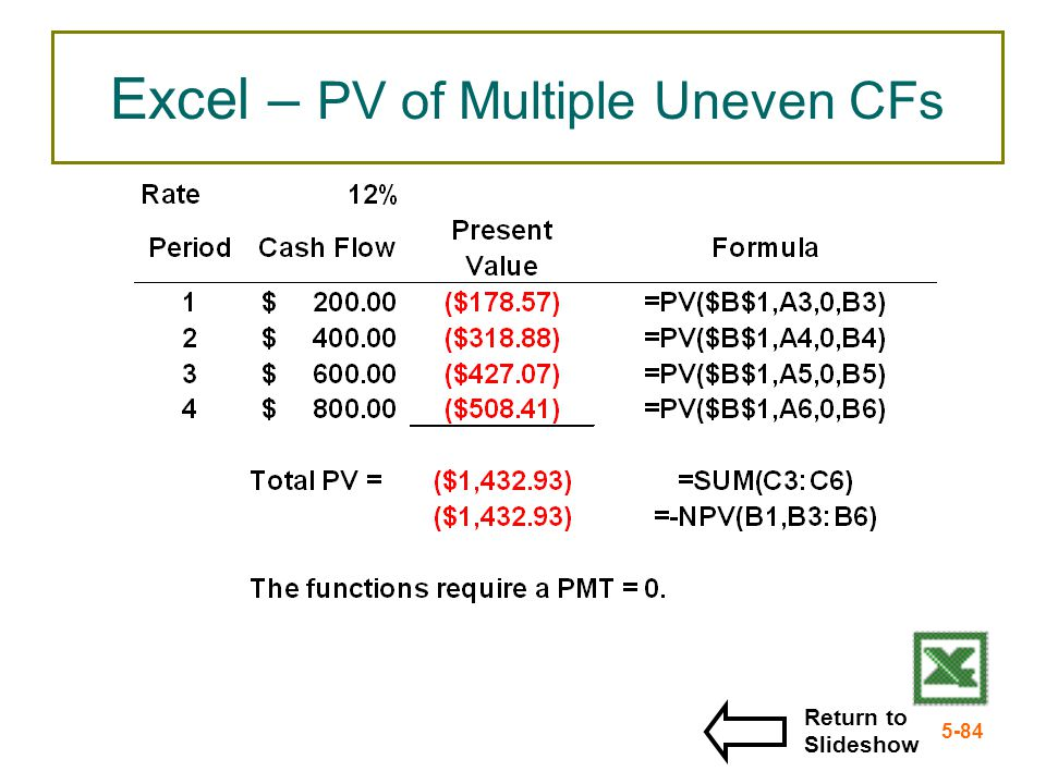 5-84 Excel – PV of Multiple Uneven CFs Return to Slideshow