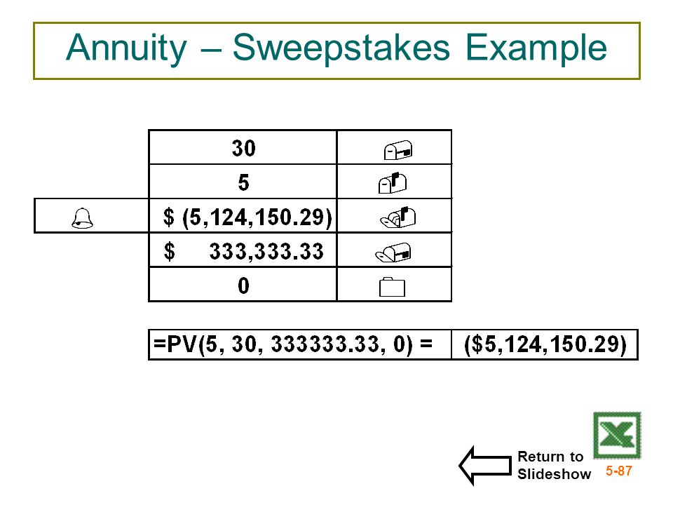 5-87 Annuity – Sweepstakes Example Return to Slideshow