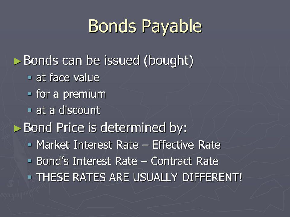 Bonds Payable Bonds can be issued (bought) Bonds can be issued (bought) at face value at face value for a premium for a premium at a discount at a dis