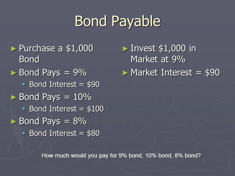 Bond Payable Purchase a $1,000 Bond Purchase a $1,000 Bond Bond Pays = 9% Bond Pays = 9% Bond Interest = $90 Bond Interest = $90 Bond Pays = 10% Bond